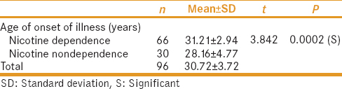 Table 2: Age of onset of illness versus nicotine and nonnicotine dependence groups