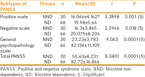 Table 4: Severity of illness with nicotine dependence, nicotine nondependence