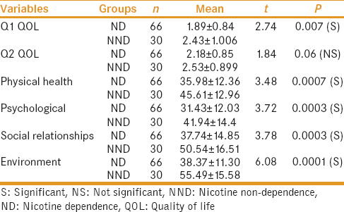 Table 6: Quality of life among nicotine-dependent and nicotine nondependent