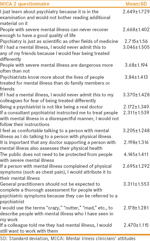 Attitude toward mental illness among medical students and