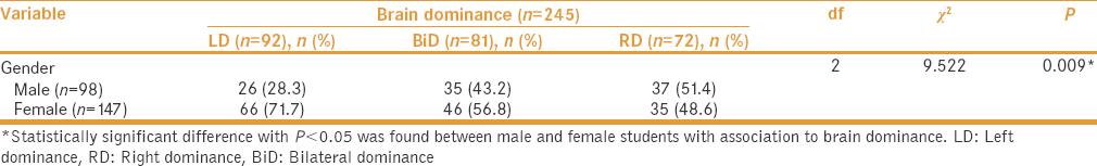 Table 1: Brain dominance and gender difference among medical students