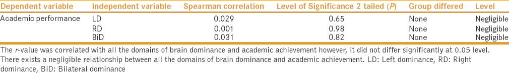 Table 3: Spearman correlation between brain dominance and academic achievement