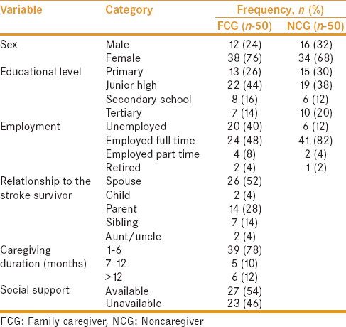 Table 1: Descriptive frequency and percentages of the family caregiver and noncaregiver Group